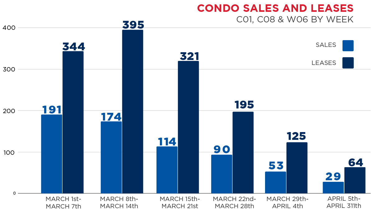 Weekly Condo Sales and Leases March 2020