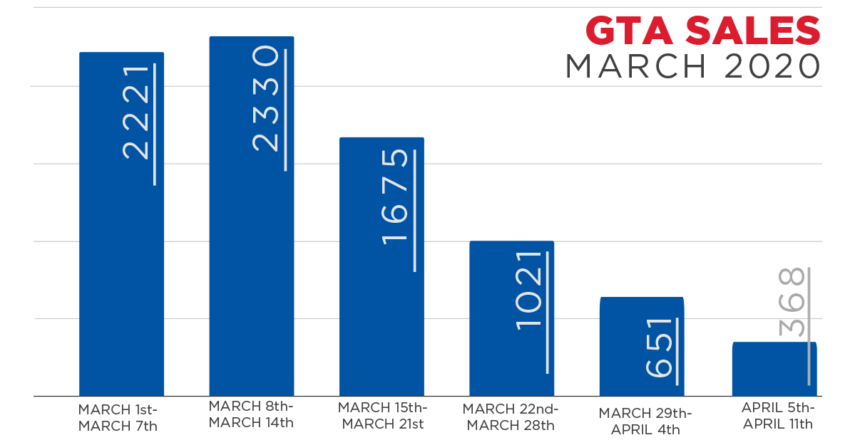 GTA SALES MARCH 2020