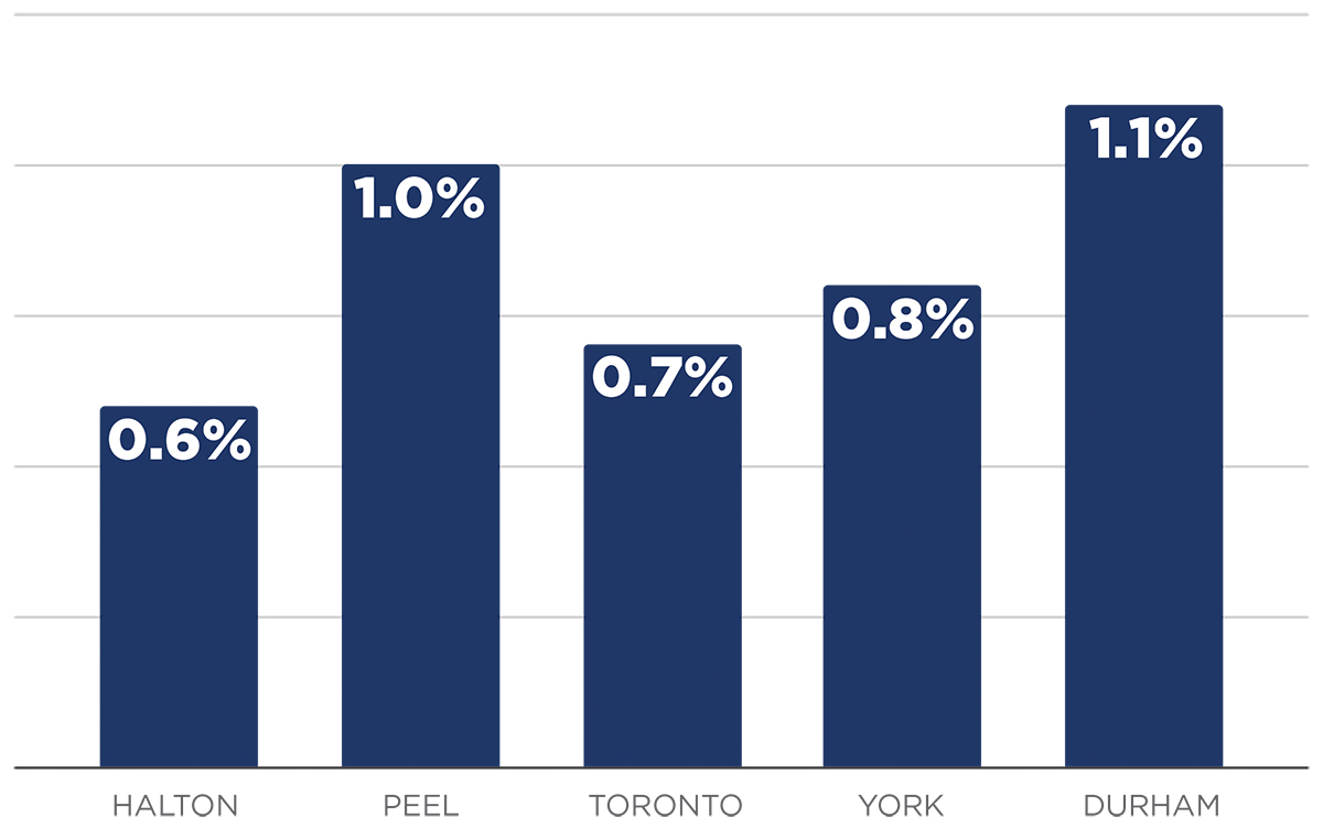 GTA Condo Apartment Vacancy Rates