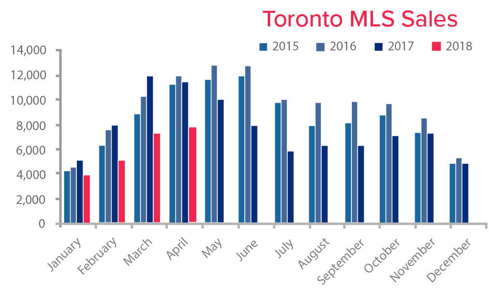 TREB MLS Sales April 2018