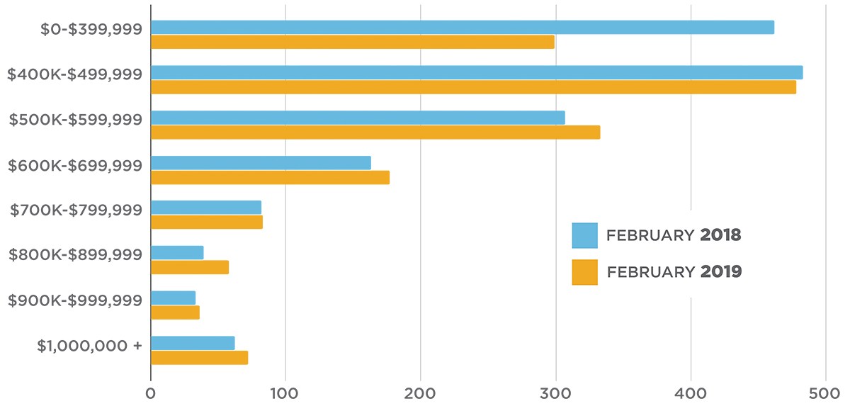 GTA Condo Apartment Sales by Price