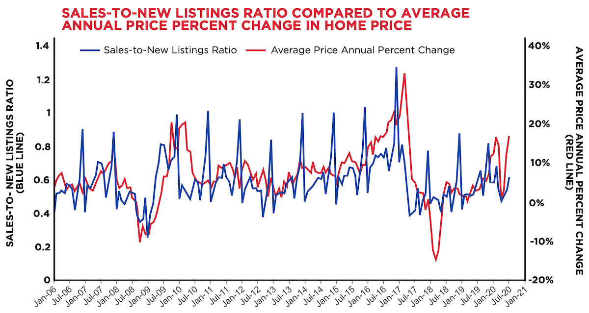 Sales To New Listings Ratio Compared To Average Annual Price Percent Change In Home Price