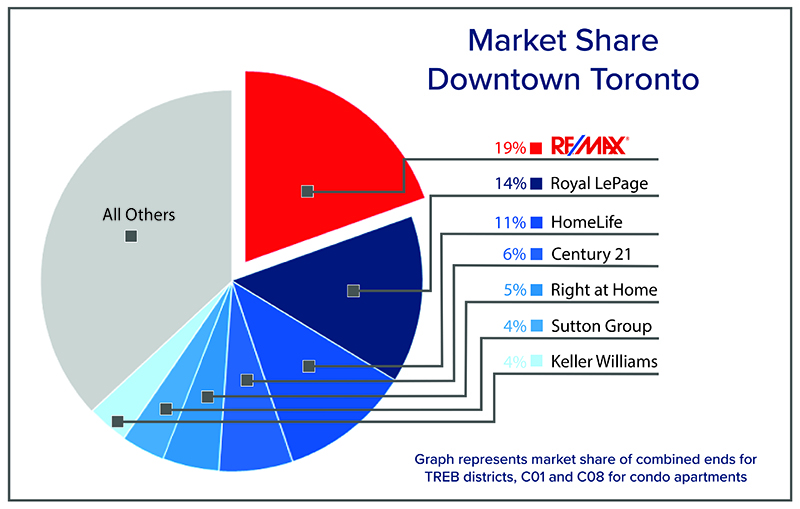 Leading Brands in Toronto Real Estate