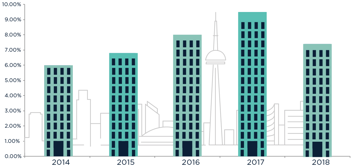 Downtown Condo Sales August 2018