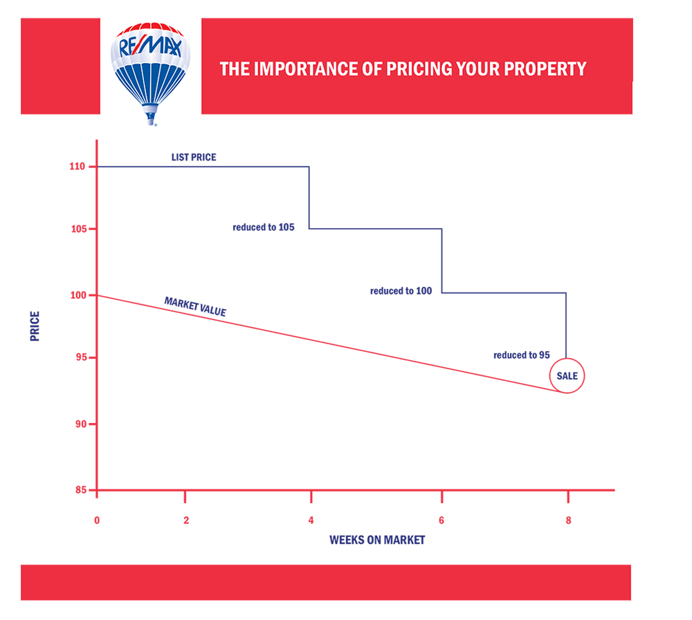 Importance of Pricing Your Property