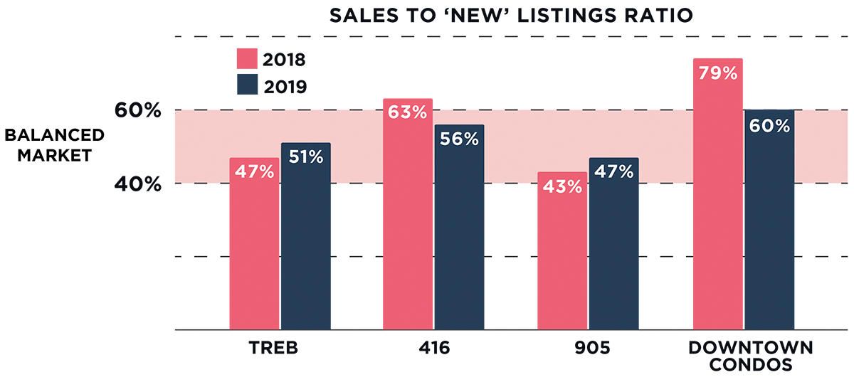 Sales to New Listing Ratio
