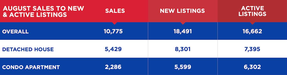 August Sales 2020