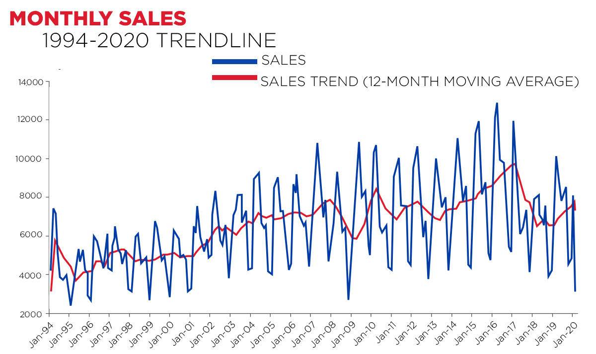 Monthly Sales: Trendline