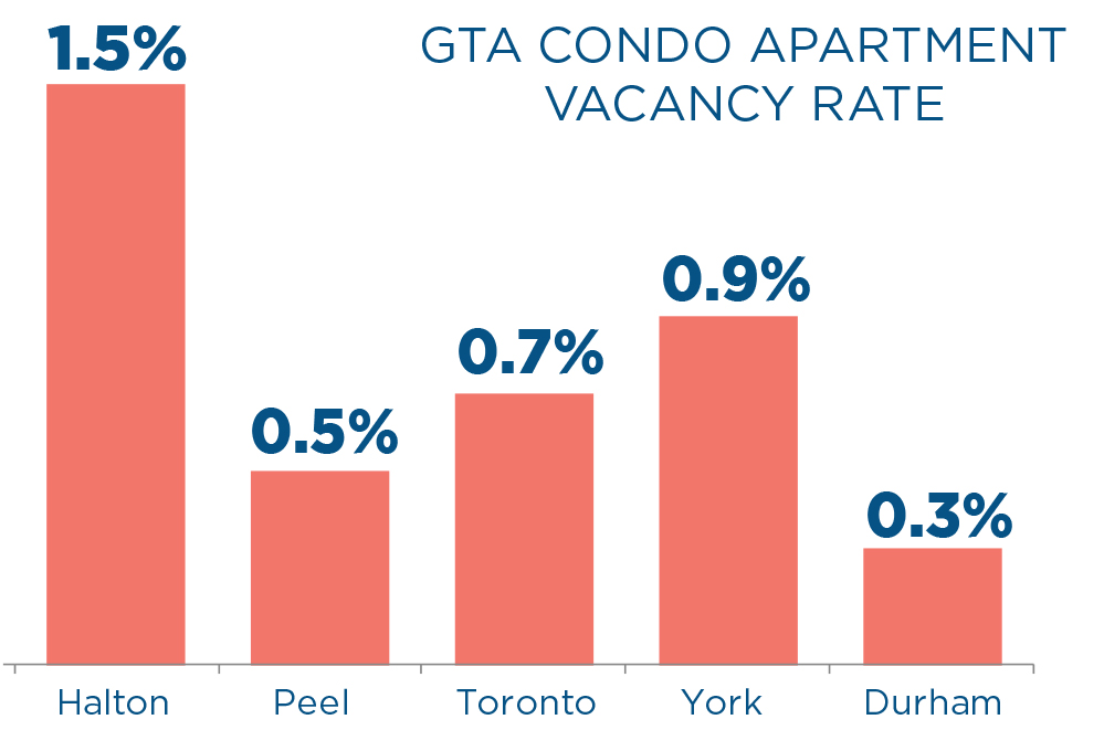 GTA Condo Apartment Vacancy Rate 2018