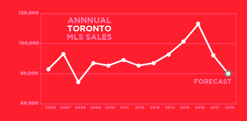 Annual Toronto MLS Sales
