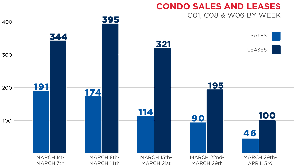 Covid-19 Real Estate Market Update, March 2020