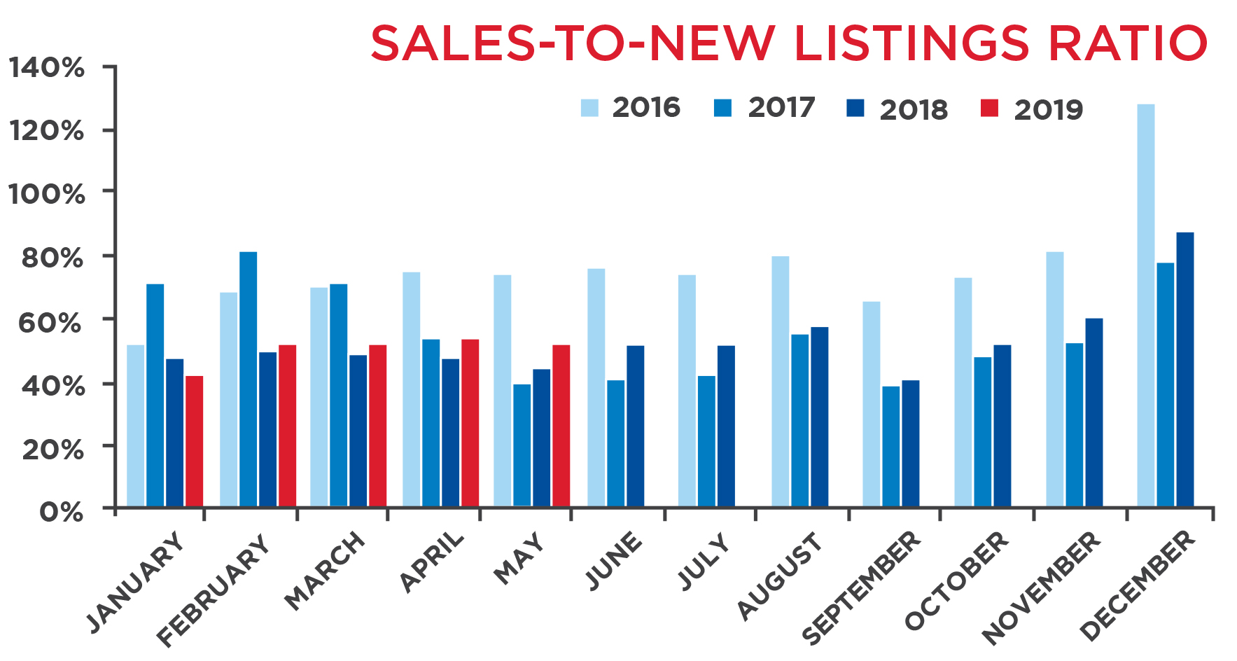 Toronto Sales to New Listings Ratio
