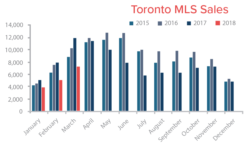 TREB MLS Sales March 2018