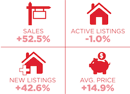 Toronto Real Estate Year-Over-Year Summary